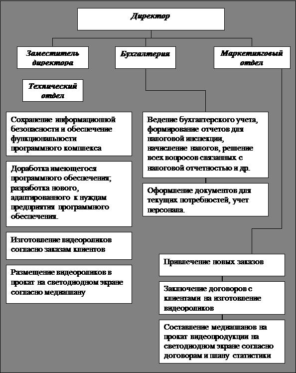 Рисунок 1.3 - Схема структуры