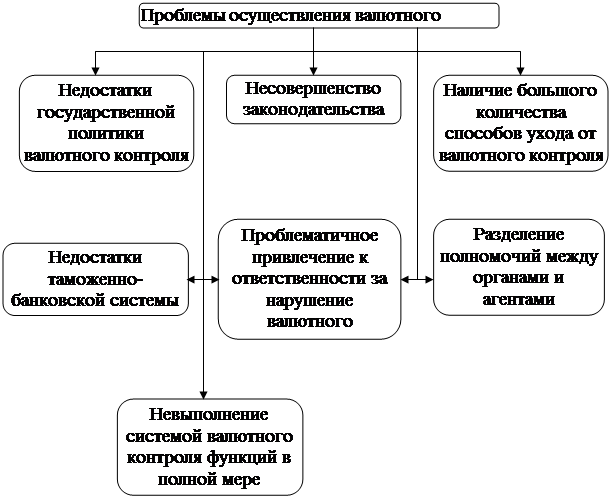 БОЛЬШАЯ НАУЧНАЯ БИБЛИОТЕКА Дипломная работа Таможенно  Рисунок 1 Проблемы осуществления валютного контроля