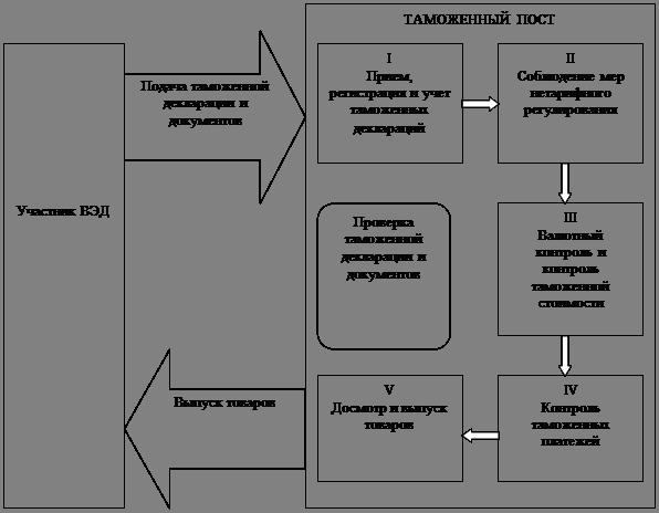 БОЛЬШАЯ НАУЧНАЯ БИБЛИОТЕКА Дипломная работа Формы таможенного  Декларирование товаров и принятие решения о выпуске по принципу пятиступенчатого контроля