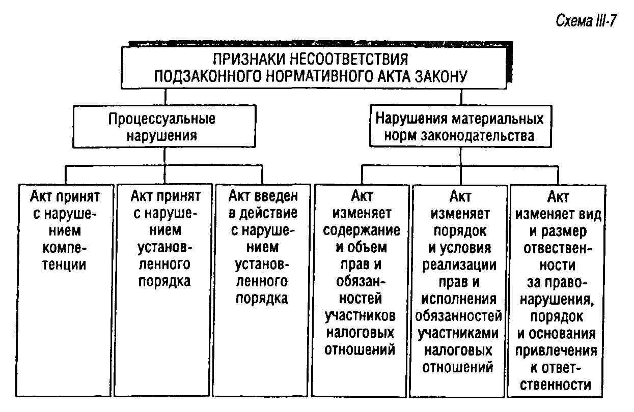 схема виды и способы толкования права