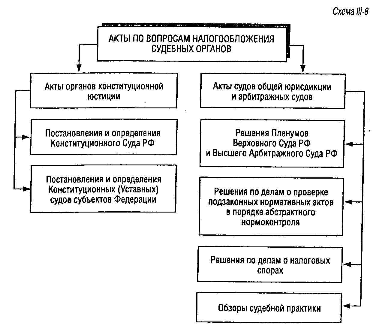 Международные договоры по вопросам налогообложения