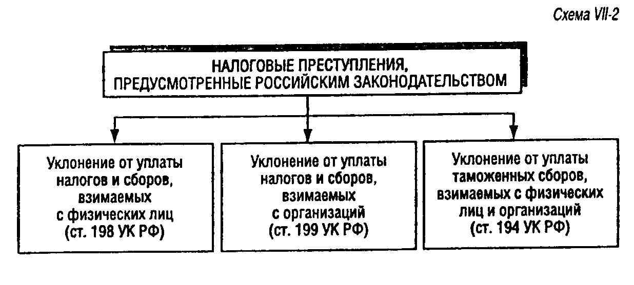 14 УК РФ определяет