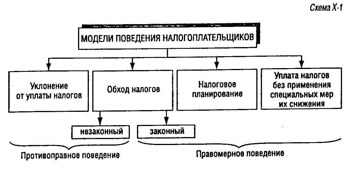 схема по уменьшению налогов