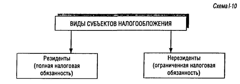 выгодное налогообложение нерезидента в россии в 2015 которые весь досуг