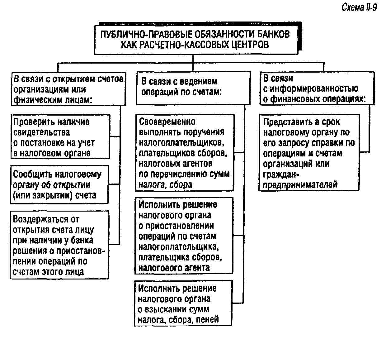 Схема налоговый кодекс