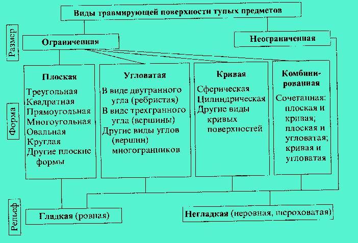 Схема 12. Классификация тупых